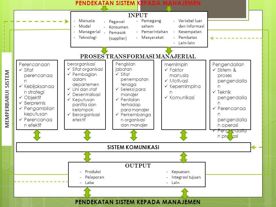 Model Rencana Strategis SDI Rencana Strategis SDI Tujuan SIATujuan SIMTujuan DSS Tujuan Otoma- tisasi kantor Tujuan sistem pakar Kebutuhan SDI Kebutuhan SDI Kebutuhan SDI Kebutuhan SDI Kebutuhan SDI SDM Hardware Software Informasi & Data SDM Hardware Software Informasi & Data Informasi & Data Informasi & Data Informasi & Data