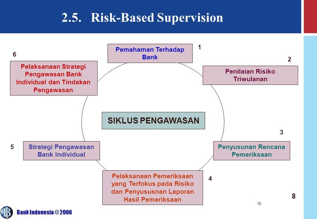Bank Indonesia @ 2006 10 2.5. Risk-Based Supervision SIKLUS PENGAWASAN Penyusunan Rencana Pemeriksaan Penilaian Risiko Triwulanan Pemahaman Terhadap B