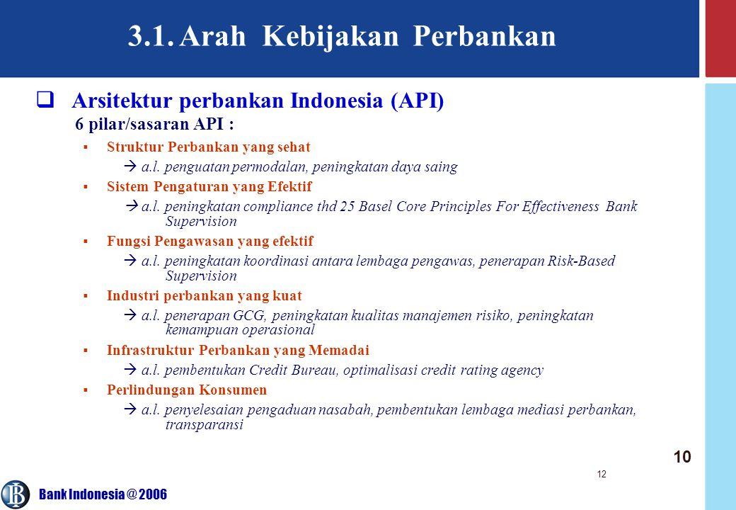 Bank Indonesia @ 2006 12 3.1. Arah Kebijakan Perbankan 6 pilar/sasaran API :  Struktur Perbankan yang sehat  a.l. penguatan permodalan, peningkatan