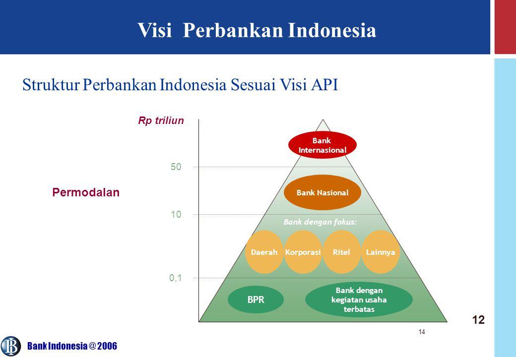 Bank Indonesia @ 2006 14 Visi Perbankan Indonesia Struktur Perbankan Indonesia Sesuai Visi API Bank Internasional Bank Nasional Bank dengan fokus: DaerahKorporasiRitelLainnya BPR Bank dengan kegiatan usaha terbatas Rp triliun Permodalan 50 10 0,1 12