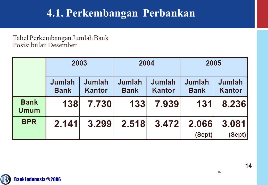 Bank Indonesia @ 2006 16 4.1.