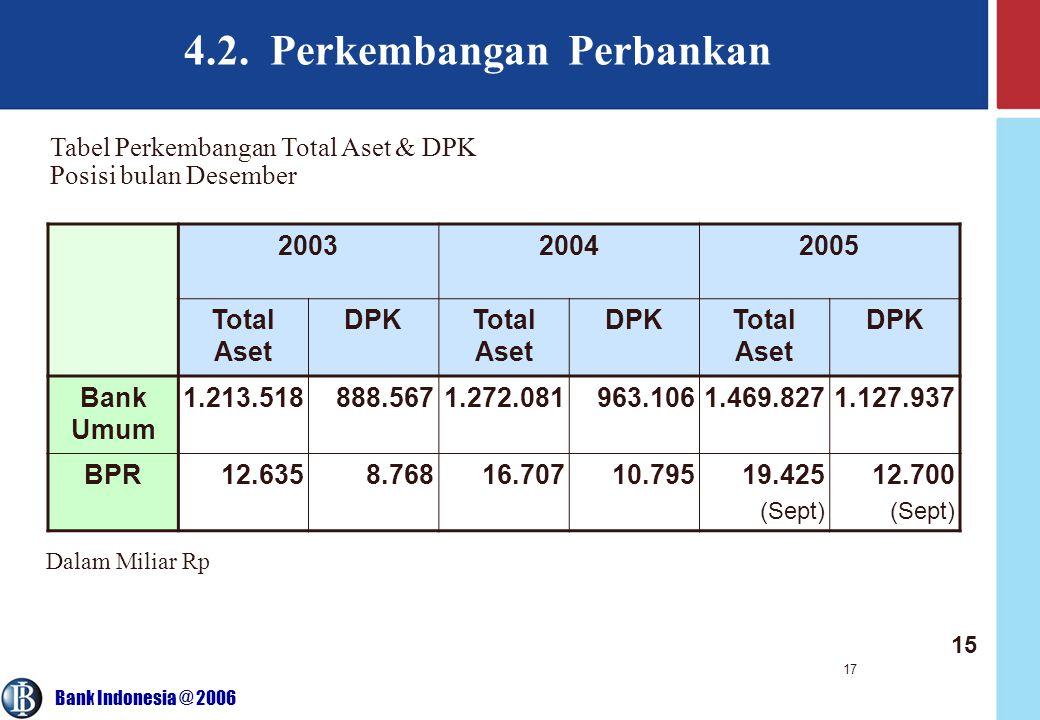 Bank Indonesia @ 2006 17 4.2. Perkembangan Perbankan 200320042005 Total Aset DPKTotal Aset DPKTotal Aset DPK Bank Umum 1.213.518888.5671.272.081963.10