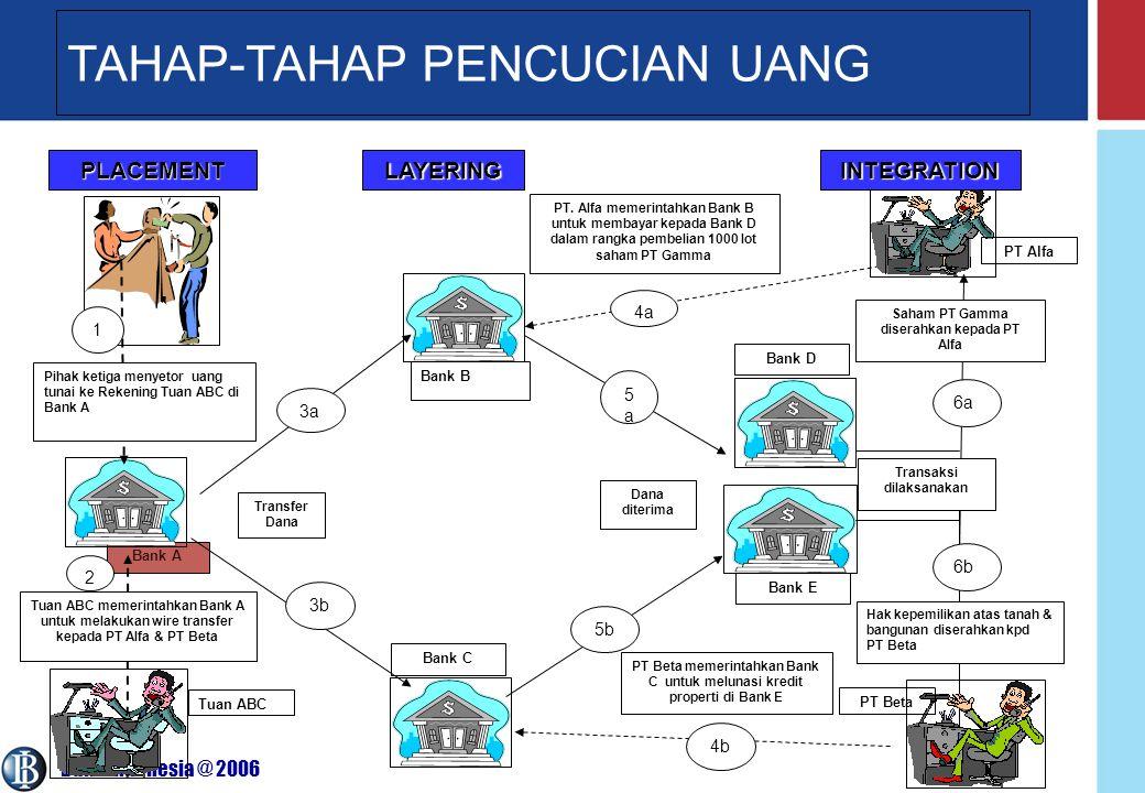 Bank Indonesia @ 2006 29 TAHAP-TAHAP PENCUCIAN UANG Bank A Pihak ketiga menyetor uang tunai ke Rekening Tuan ABC di Bank A Bank B Bank C Bank E Bank D