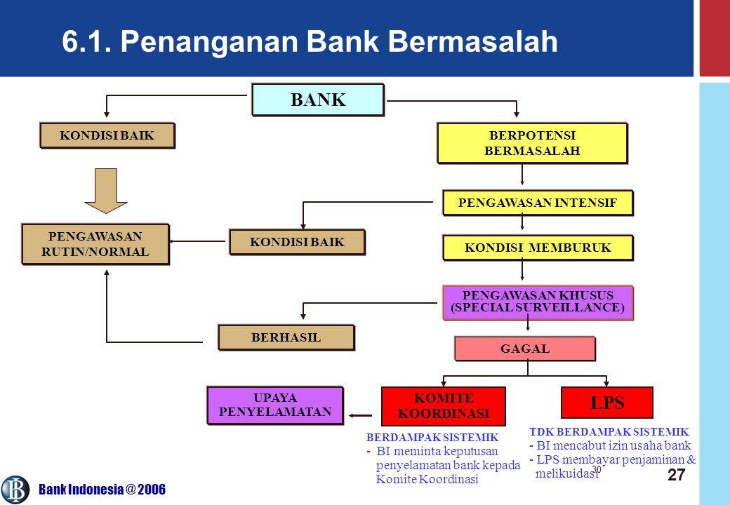 Bank Indonesia @ 2006 30 6.1. Penanganan Bank Bermasalah BANK KONDISI BAIKBERPOTENSI BERMASALAH PENGAWASAN INTENSIF KONDISI BAIK KONDISI MEMBURUK PENG