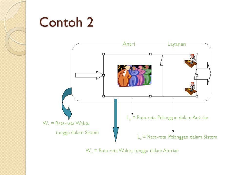 = 4 / jam AntriLayanan L q = Rata-rata Pelanggan dalam Antrian L s = Rata-rata Pelanggan dalam Sistem W s = Rata-rata Waktu tunggu dalam Sistem W q =