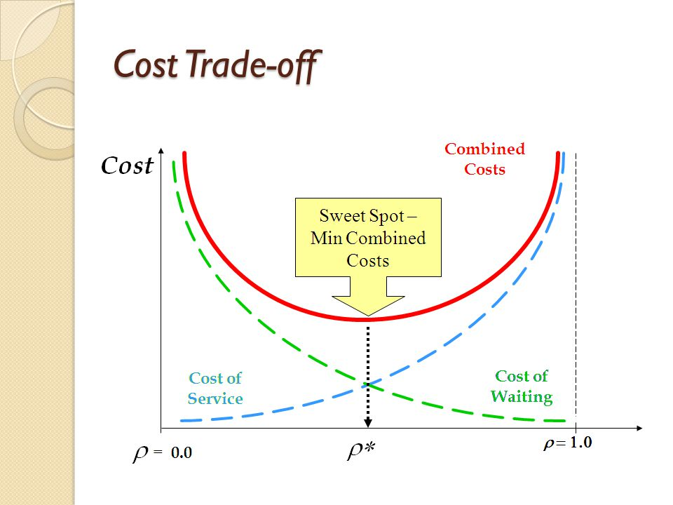 Cost Trade-off