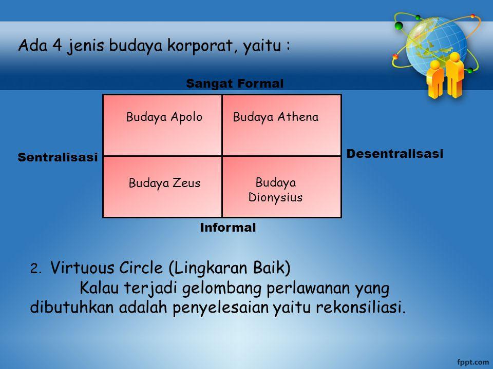 Ada 4 jenis budaya korporat, yaitu : Budaya ApoloBudaya Athena Budaya Zeus Budaya Dionysius Sangat Formal Desentralisasi Sentralisasi Informal 2.
