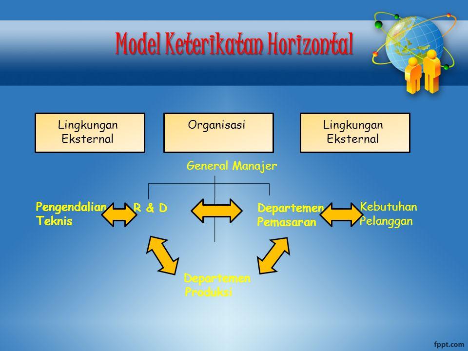 Model Keterikatan Horizontal Lingkungan Eksternal OrganisasiLingkungan Eksternal Pengendalian Teknis Kebutuhan Pelanggan General Manajer R & D Departemen Pemasaran Departemen Produksi