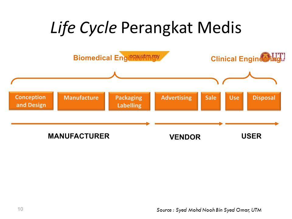 Life Cycle Perangkat Medis 10 Source : Syed Mohd Nooh Bin Syed Omar, UTM