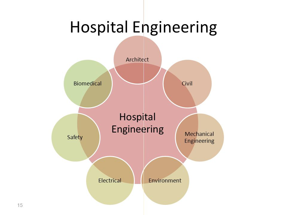 Hospital Engineering 15 Hospital Engineering ArchitectCivil Mechanical Engineering EnvironmentElectricalSafetyBiomedical