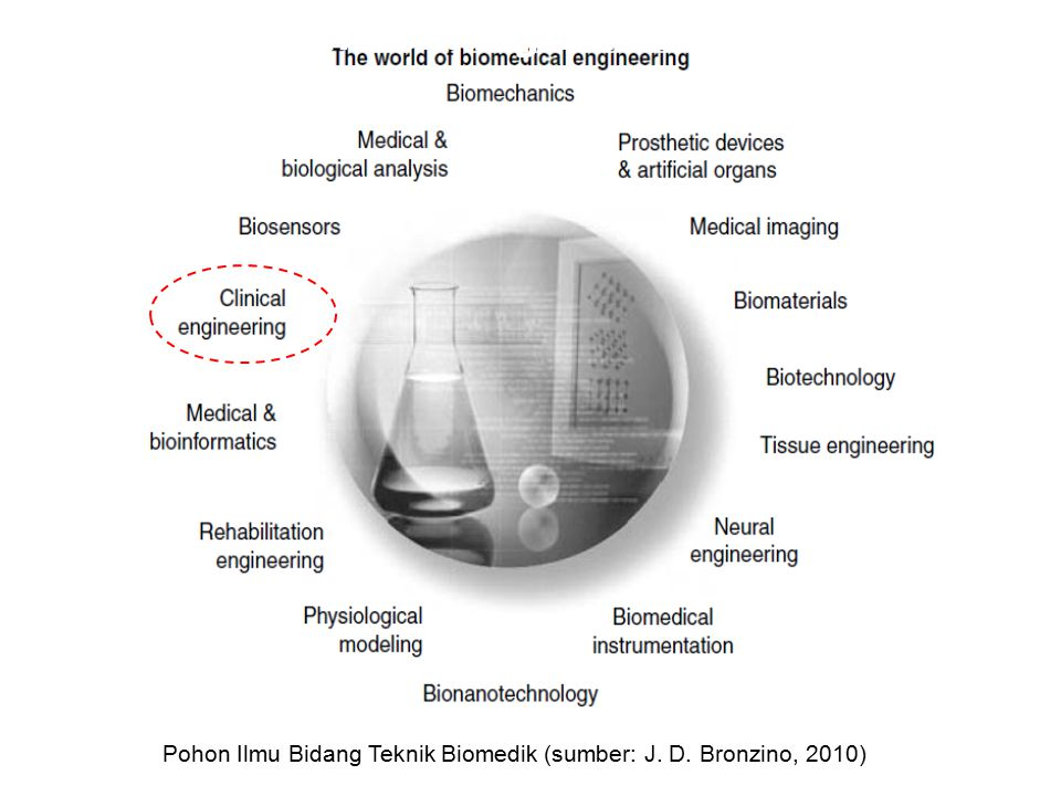 DEFINISI : BIOMEDICAL ENGINERING : The application of engineering techniques to the understanding of biological systems and to the development of therapeutic technologies and devices.