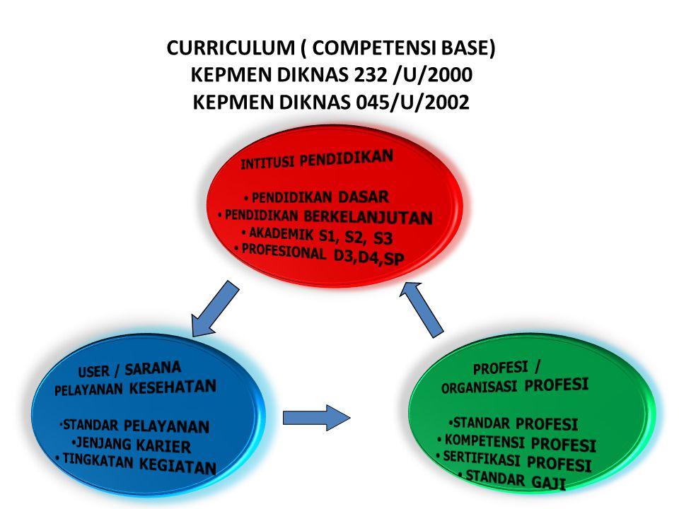 CURRICULUM ( COMPETENSI BASE) KEPMEN DIKNAS 232 /U/2000 KEPMEN DIKNAS 045/U/2002