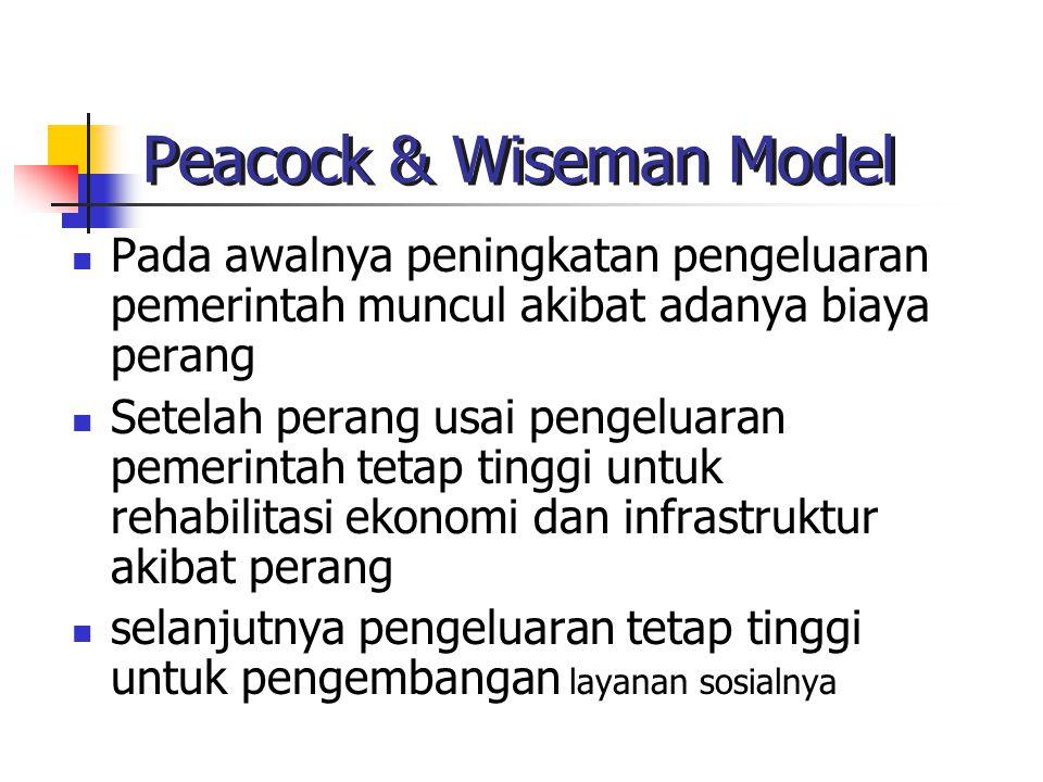 Peacock & Wiseman Model Pada awalnya peningkatan pengeluaran pemerintah muncul akibat adanya biaya perang Setelah perang usai pengeluaran pemerintah t