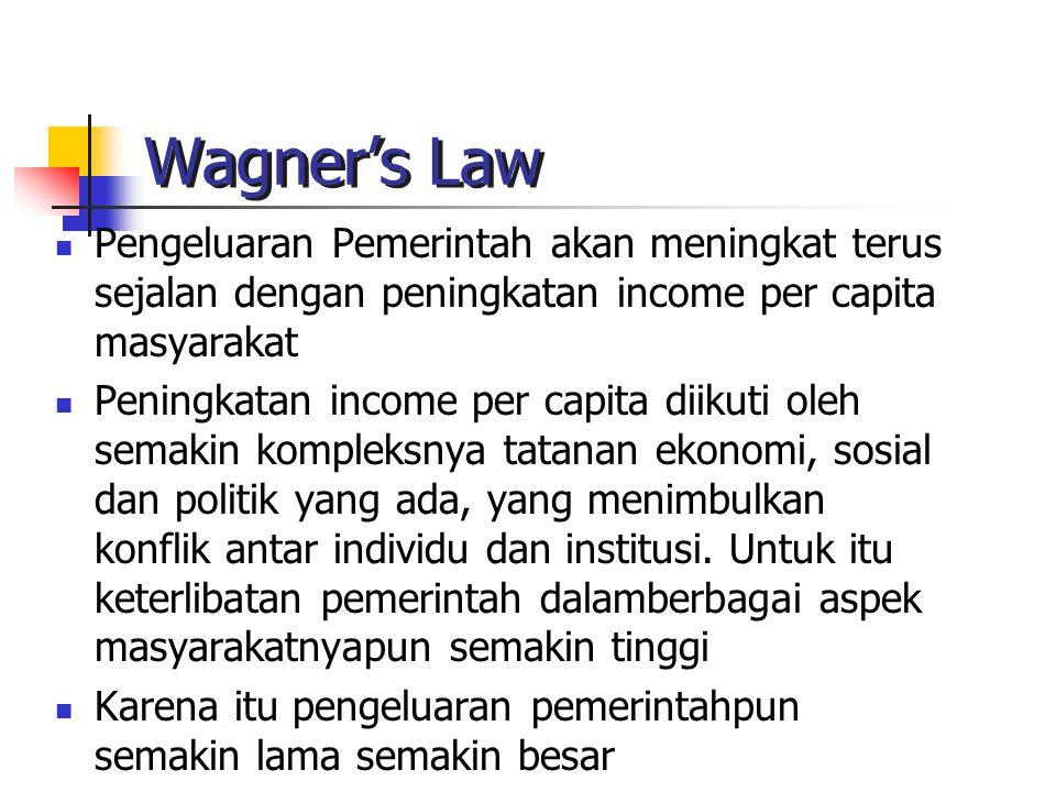 Wagner's Law Pengeluaran Pemerintah akan meningkat terus sejalan dengan peningkatan income per capita masyarakat Peningkatan income per capita diikuti