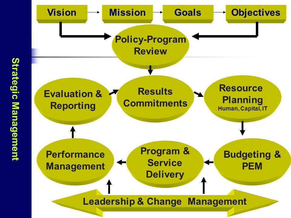 Pengaturan Kelembagaan Bagi Operational Efficiency 1.