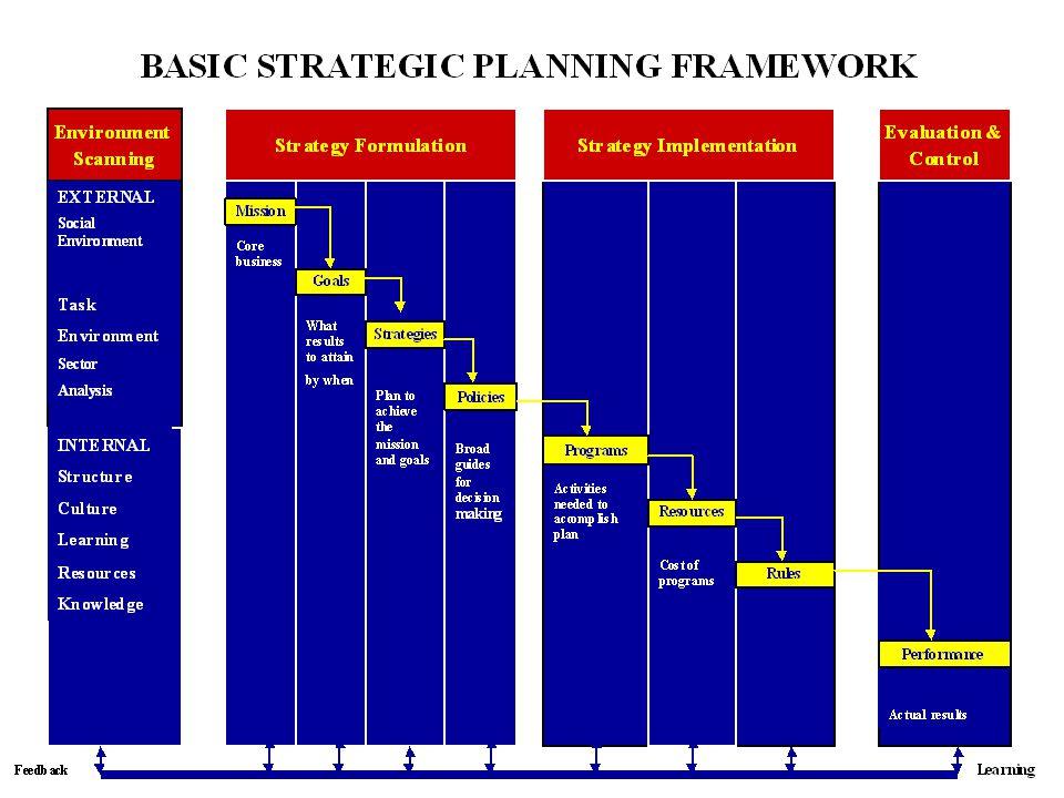 Pengaturan Kelembagaan Bagi Operational Efficiency 2.