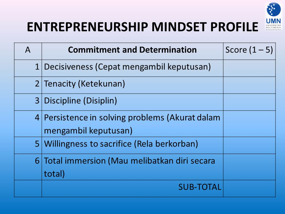 ENTREPRENEURSHIP MINDSET PROFILE BOpportunity ObsessionScore (1 – 5) 7 Having knowledge of customers' needs (Memahami kebutuhan pelanggan) 8Being market driven (Didorong oleh pasar) 9 Obsession with value creation and enhancement (Ada obsesi menciptakan nilai dan peningkatan) SUB-TOTAL