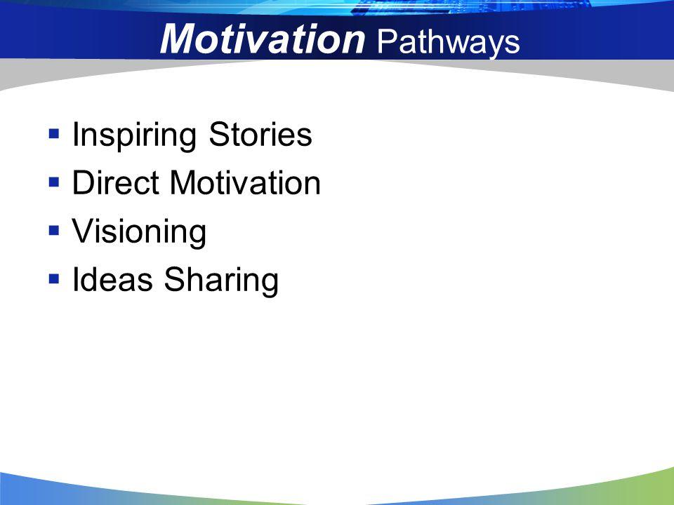 Motivation Puzzle Strong Purpose High Effort Clear Goals Tough Discipline