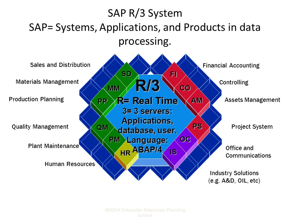 M0254 Enterprise Resources Planning ©2004 R/3 R= Real Time 3= 3 servers: Applications, database, user. Language:ABAP/4 FI CO AM PS OC IS MM HRSDPP QM