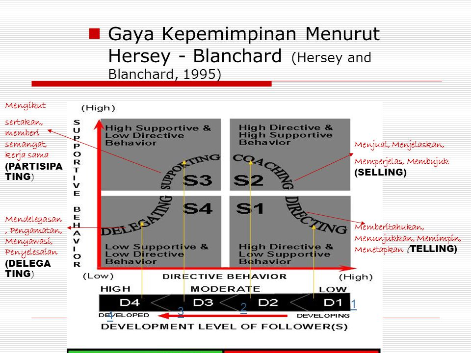 Gaya Kepemimpinan Menurut Hersey - Blanchard (Hersey and Blanchard, 1995) 1 2 3 4 Memberitahukan, Menunjukkan, Memimpin, Menetapkan ( TELLING) Menjual