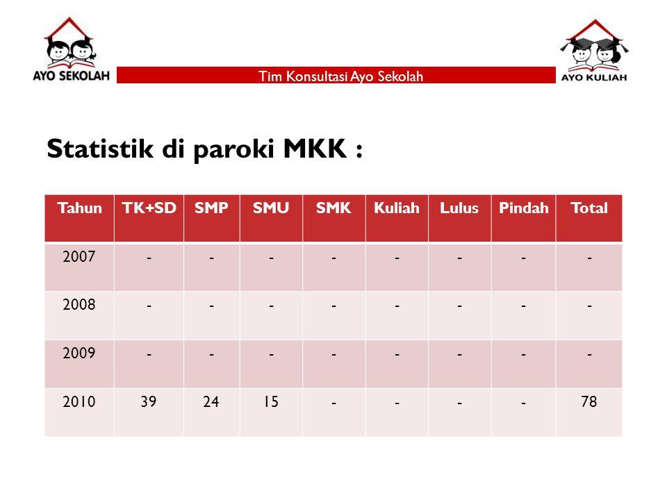 Statistik di paroki MKK : TahunTK+SDSMPSMUSMKKuliahLulusPindahTotal 2007-------- 2008-------- 2009-------- 2010392415----78 Tim Konsultasi Ayo Sekolah