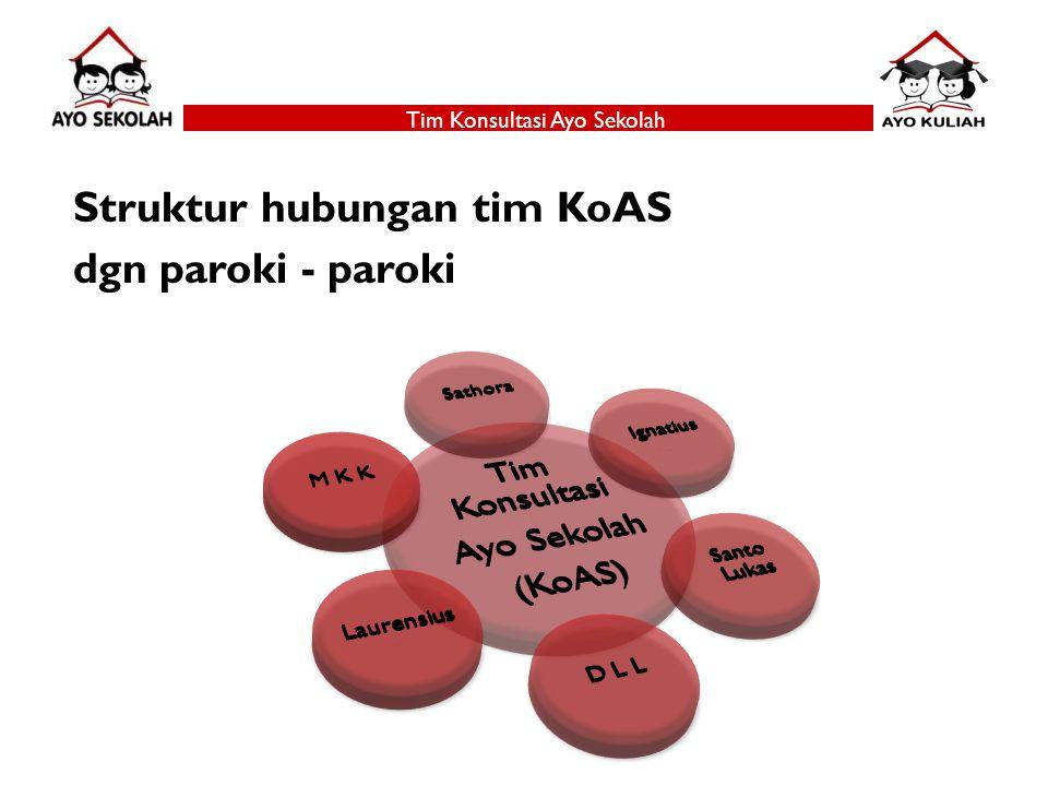 Struktur hubungan tim KoAS dgn paroki - paroki