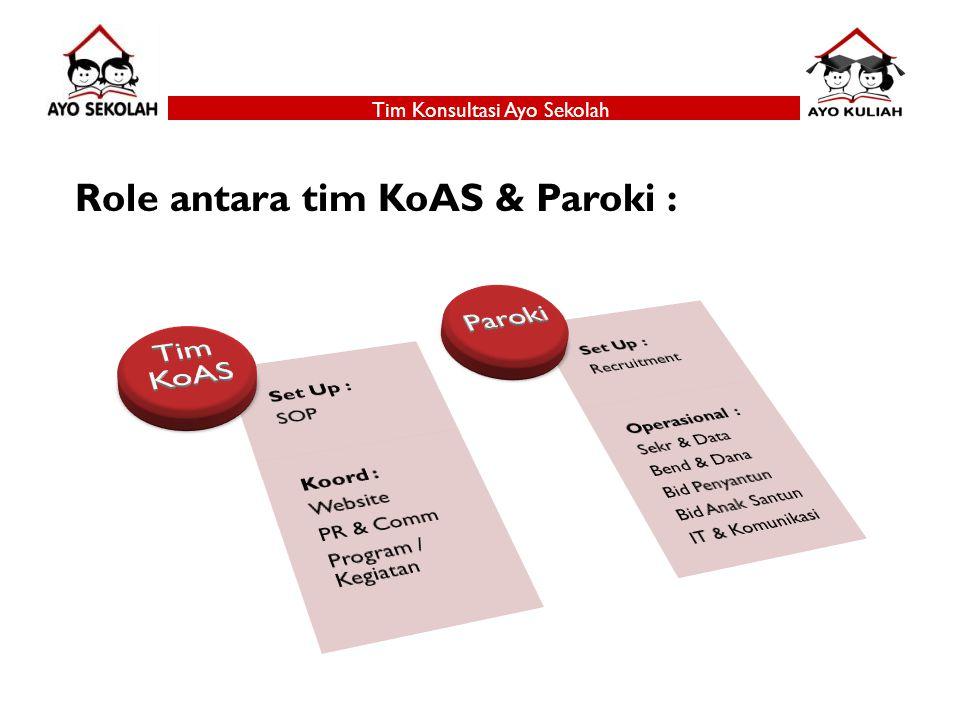Tim Konsultasi Ayo Sekolah Role antara tim KoAS & Paroki :