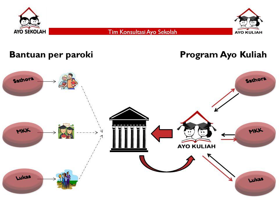 Tim Konsultasi Ayo Sekolah Bantuan per parokiProgram Ayo Kuliah