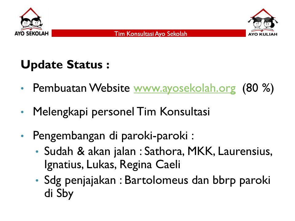 Update Status : Pembuatan Website www.ayosekolah.org (80 %)www.ayosekolah.org Melengkapi personel Tim Konsultasi Pengembangan di paroki-paroki : Sudah
