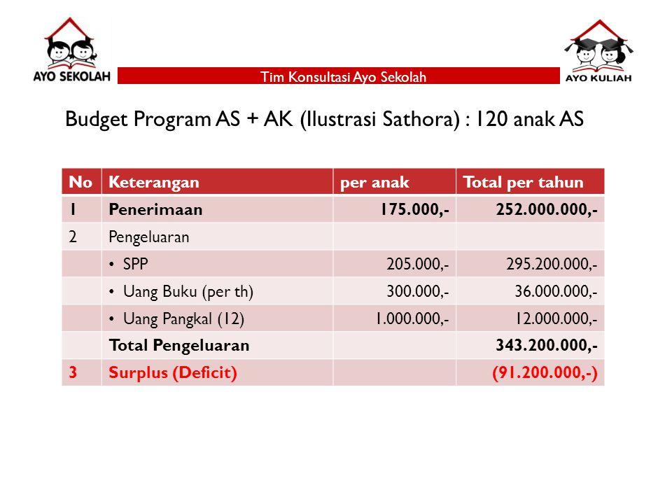 Budget Program AS + AK (Ilustrasi Sathora) : 120 anak AS NoKeteranganper anakTotal per tahun 1Penerimaan175.000,-252.000.000,- 2Pengeluaran SPP205.000,-295.200.000,- Uang Buku (per th)300.000,-36.000.000,- Uang Pangkal (12)1.000.000,-12.000.000,- Total Pengeluaran343.200.000,- 3Surplus (Deficit)(91.200.000,-)