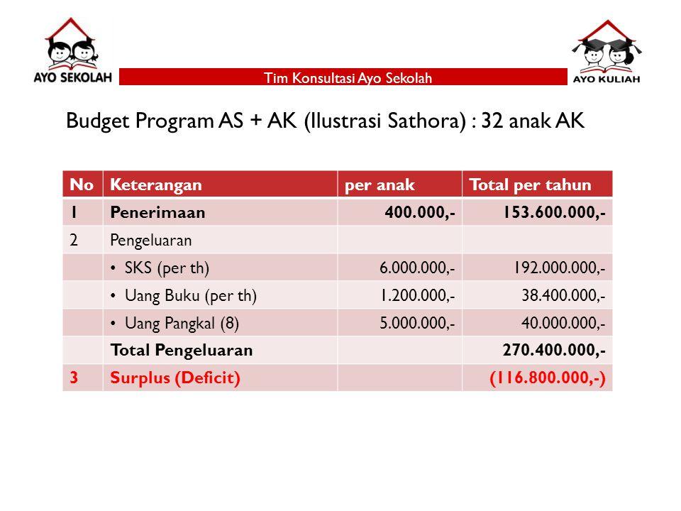 Tim Konsultasi Ayo Sekolah Budget Program AS + AK (Ilustrasi Sathora) : 32 anak AK NoKeteranganper anakTotal per tahun 1Penerimaan400.000,-153.600.000,- 2Pengeluaran SKS (per th)6.000.000,-192.000.000,- Uang Buku (per th)1.200.000,-38.400.000,- Uang Pangkal (8)5.000.000,-40.000.000,- Total Pengeluaran270.400.000,- 3Surplus (Deficit)(116.800.000,-)