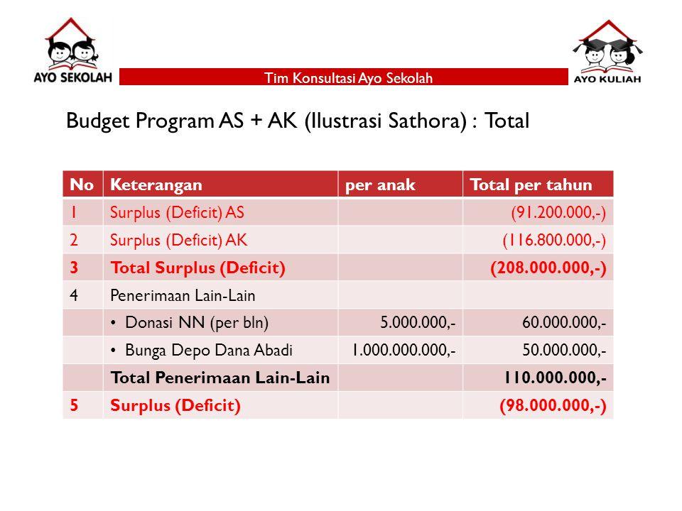 Tim Konsultasi Ayo Sekolah Budget Program AS + AK (Ilustrasi Sathora) : Total NoKeteranganper anakTotal per tahun 1Surplus (Deficit) AS(91.200.000,-) 2Surplus (Deficit) AK(116.800.000,-) 3Total Surplus (Deficit)(208.000.000,-) 4Penerimaan Lain-Lain Donasi NN (per bln)5.000.000,-60.000.000,- Bunga Depo Dana Abadi1.000.000.000,-50.000.000,- Total Penerimaan Lain-Lain110.000.000,- 5Surplus (Deficit)(98.000.000,-)