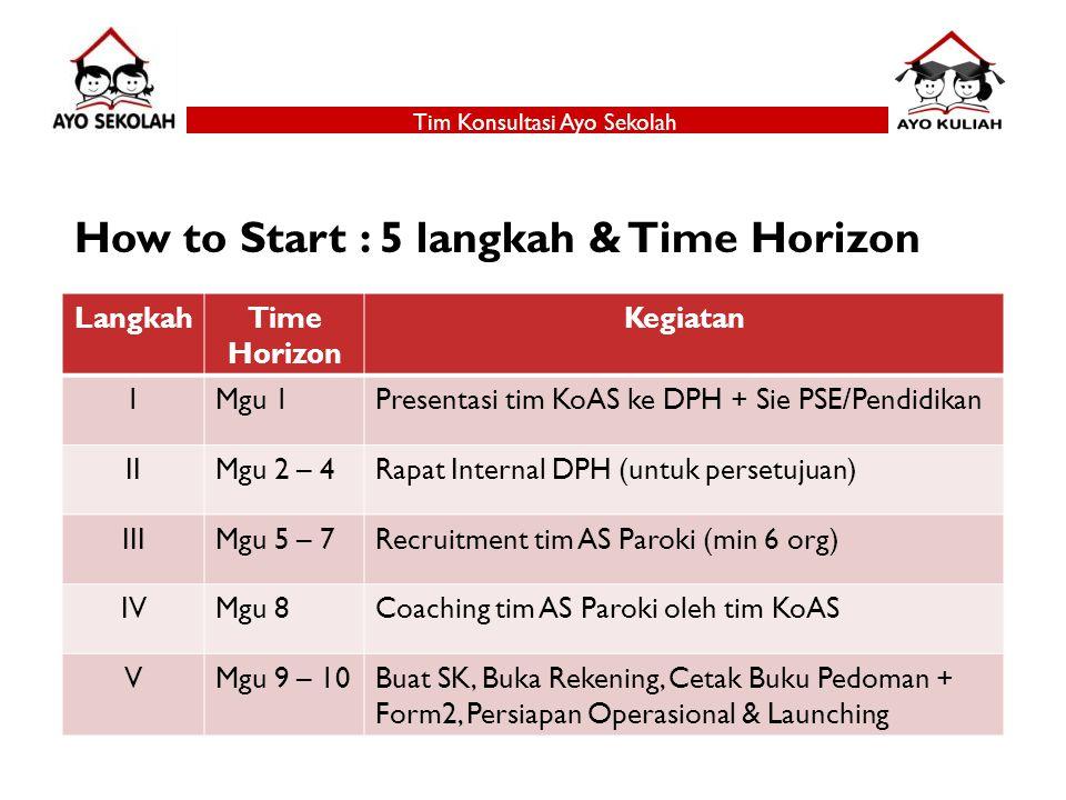 How to Start : 5 langkah & Time Horizon Tim Konsultasi Ayo Sekolah LangkahTime Horizon Kegiatan 1Mgu 1Presentasi tim KoAS ke DPH + Sie PSE/Pendidikan IIMgu 2 – 4Rapat Internal DPH (untuk persetujuan) IIIMgu 5 – 7Recruitment tim AS Paroki (min 6 org) IVMgu 8Coaching tim AS Paroki oleh tim KoAS VMgu 9 – 10Buat SK, Buka Rekening, Cetak Buku Pedoman + Form2, Persiapan Operasional & Launching