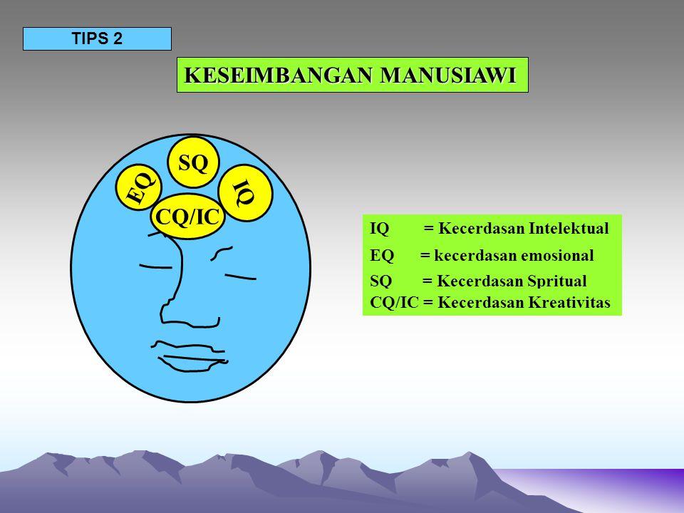 KESEIMBANGAN MANUSIAWI TIPS 2 IQ EQ SQ CQ/IC IQ = Kecerdasan Intelektual EQ = kecerdasan emosional SQ = Kecerdasan Spritual CQ/IC = Kecerdasan Kreativ