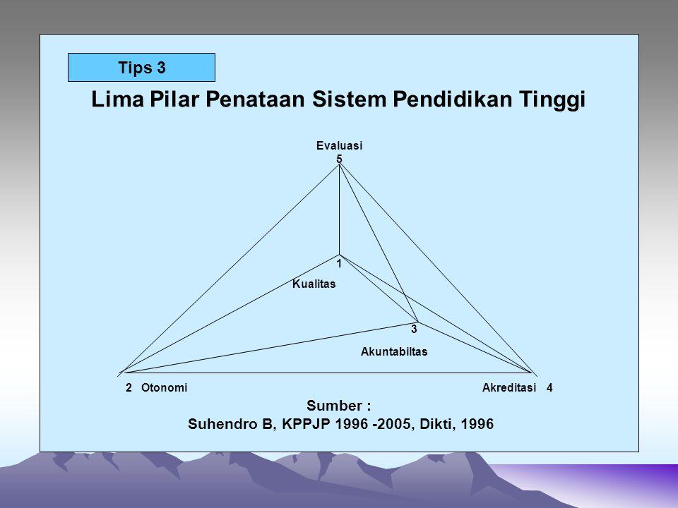 Lima Pilar Penataan Sistem Pendidikan Tinggi Evaluasi 5 1 Kualitas 3 Akuntabiltas 2 Otonomi Akreditasi 4 Sumber : Suhendro B, KPPJP 1996 -2005, Dikti,
