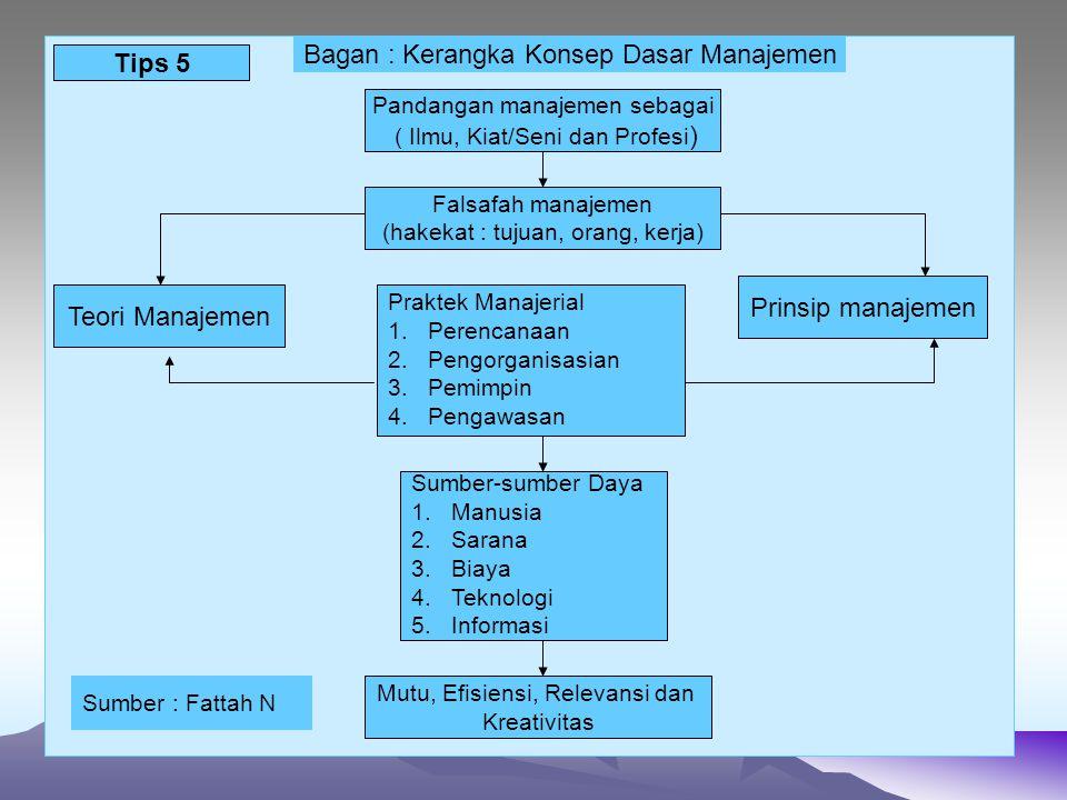 Pandangan manajemen sebagai ( Ilmu, Kiat/Seni dan Profesi ) Falsafah manajemen (hakekat : tujuan, orang, kerja) Praktek Manajerial 1.Perencanaan 2.Pen