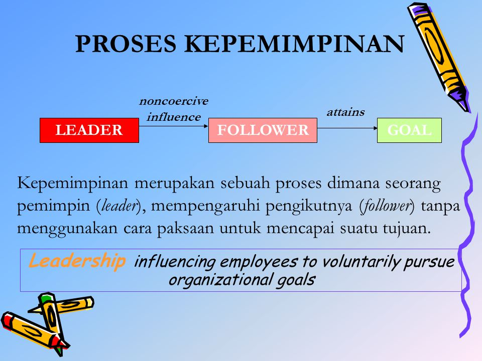 Leadership influencing employees to voluntarily pursue organizational goals LEADER noncoercive influence FOLLOWERGOAL attains PROSES KEPEMIMPINAN Kepe