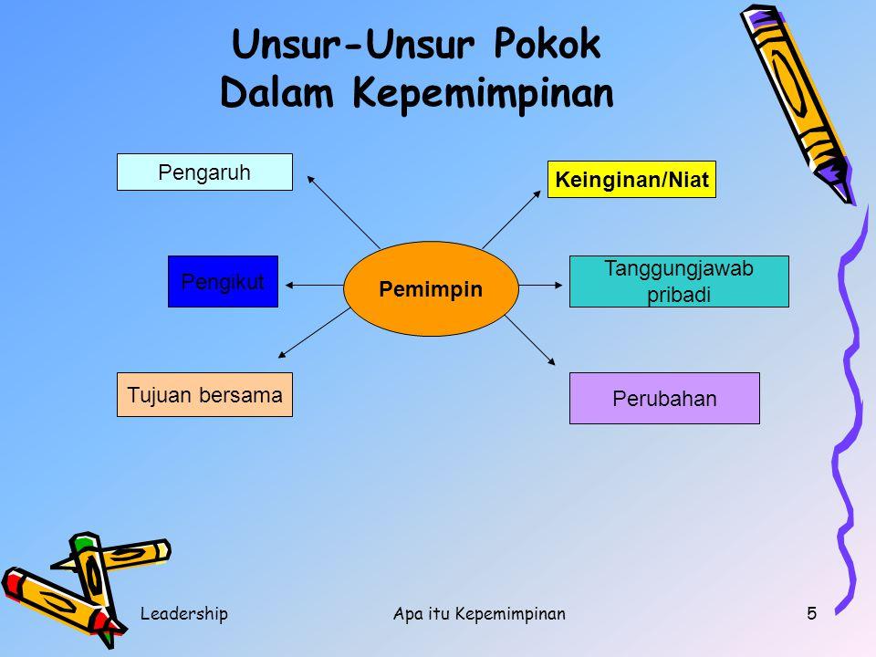 LeadershipApa itu Kepemimpinan5 Pemimpin Keinginan/Niat Tanggungjawab pribadi Perubahan Pengaruh Pengikut Tujuan bersama Unsur-Unsur Pokok Dalam Kepem