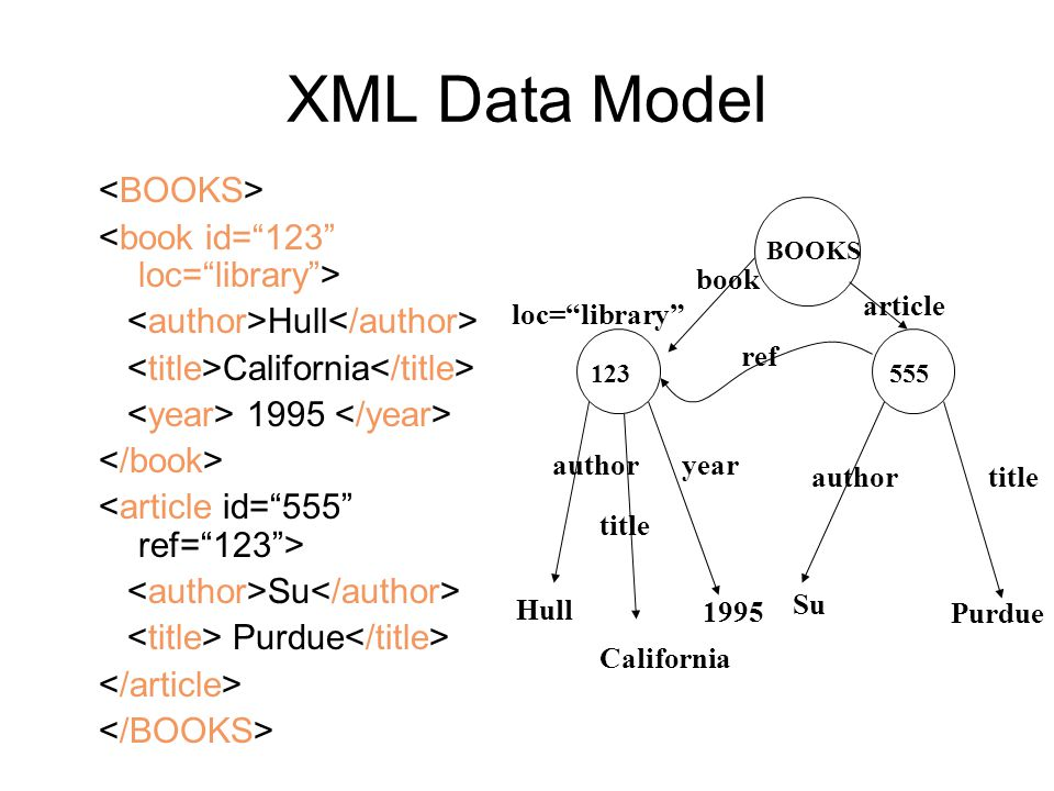 "XML Data Model Hull California 1995 Su Purdue Hull Purdue BOOKS 123555 California Su titleauthor title author article book year 1995 ref loc=""library"""