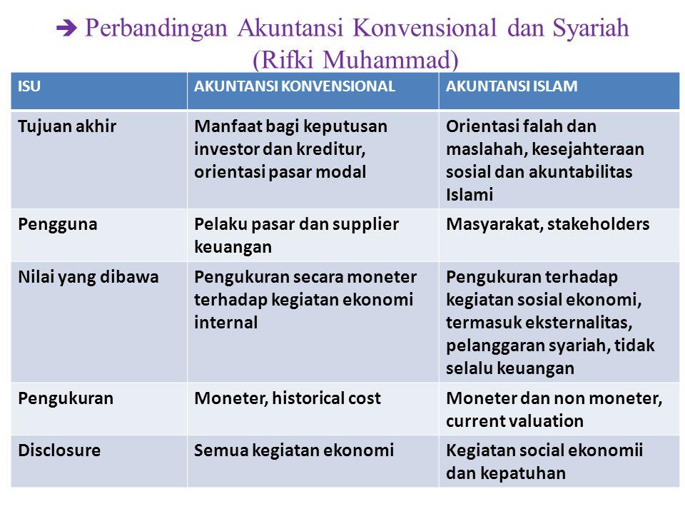  Perbandingan Akuntansi Konvensional dan Syariah (Rifki Muhammad) ISUAKUNTANSI KONVENSIONALAKUNTANSI ISLAM Tujuan akhirManfaat bagi keputusan investo