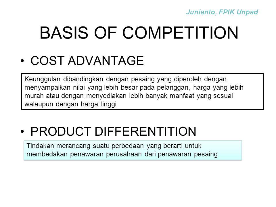 BASIS OF COMPETITION COST ADVANTAGE PRODUCT DIFFERENTITION Keunggulan dibandingkan dengan pesaing yang diperoleh dengan menyampaikan nilai yang lebih