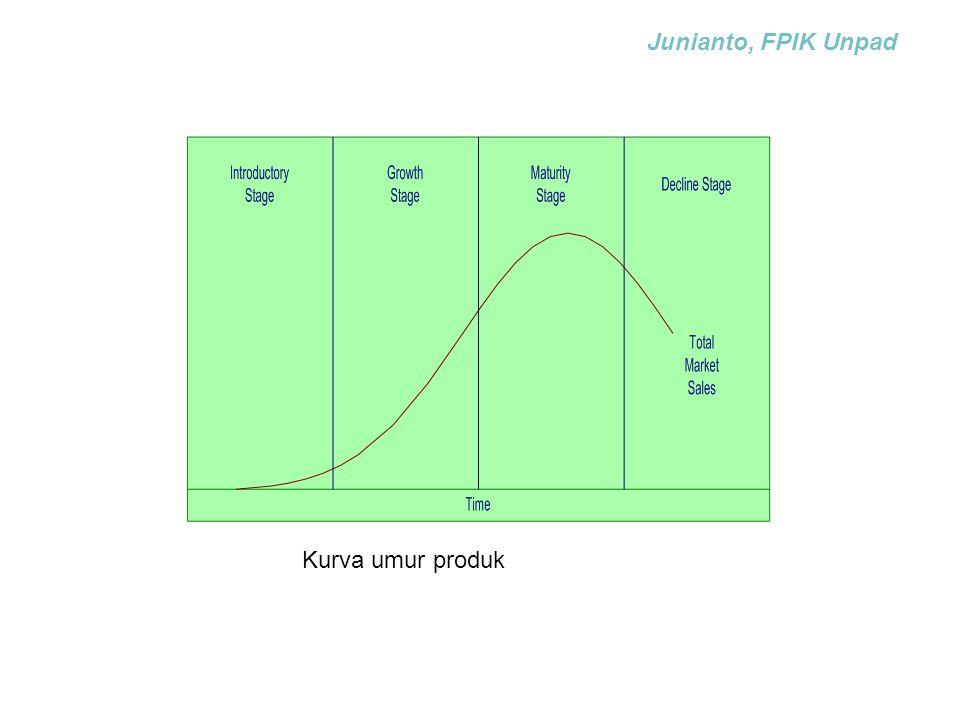 Kurva umur produk Junianto, FPIK Unpad