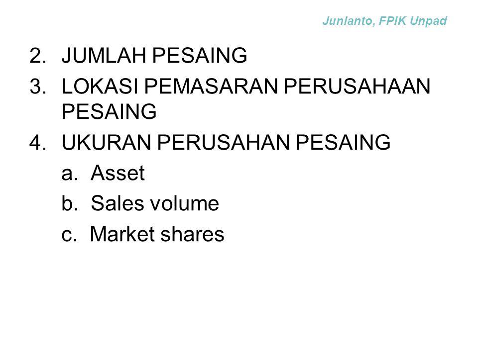 2.JUMLAH PESAING 3.LOKASI PEMASARAN PERUSAHAAN PESAING 4.UKURAN PERUSAHAN PESAING a. Asset b. Sales volume c. Market shares Junianto, FPIK Unpad