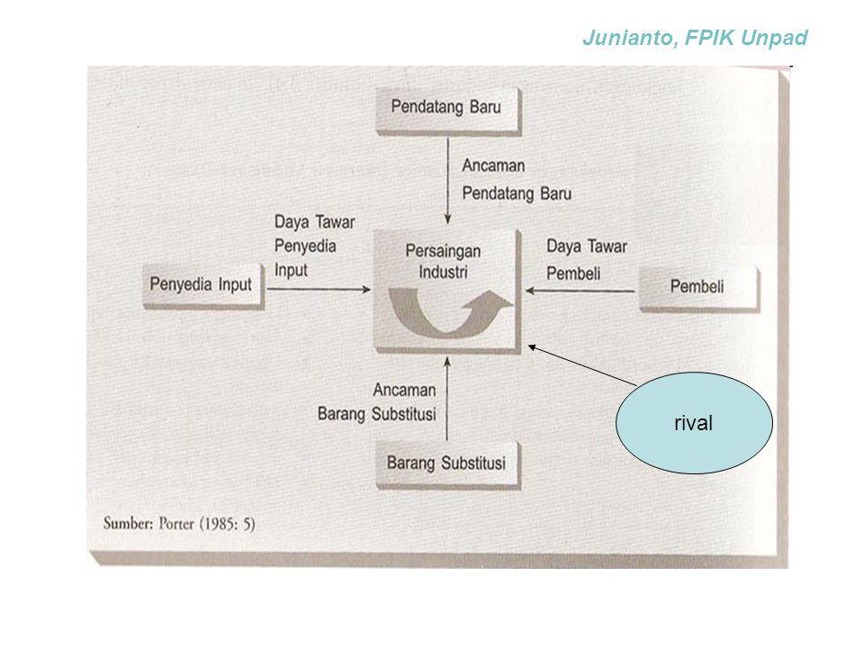 rival Junianto, FPIK Unpad