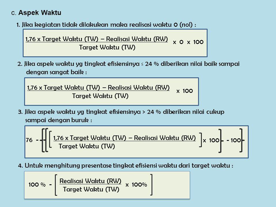 c.Aspek Waktu 1. Jika kegiatan tidak dilakukan maka realisasi waktu 0 (nol) : 2.