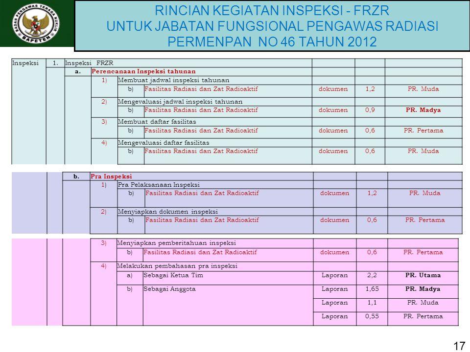 RINCIAN KEGIATAN INSPEKSI - FRZR UNTUK JABATAN FUNGSIONAL PENGAWAS RADIASI PERMENPAN NO 46 TAHUN 2012 17 Inspeksi1.Inspeksi FRZR a.Perencanaan Inspeksi tahunan 1)Membuat jadwal inspeksi tahunan b)Fasilitas Radiasi dan Zat Radioaktifdokumen1,2PR.
