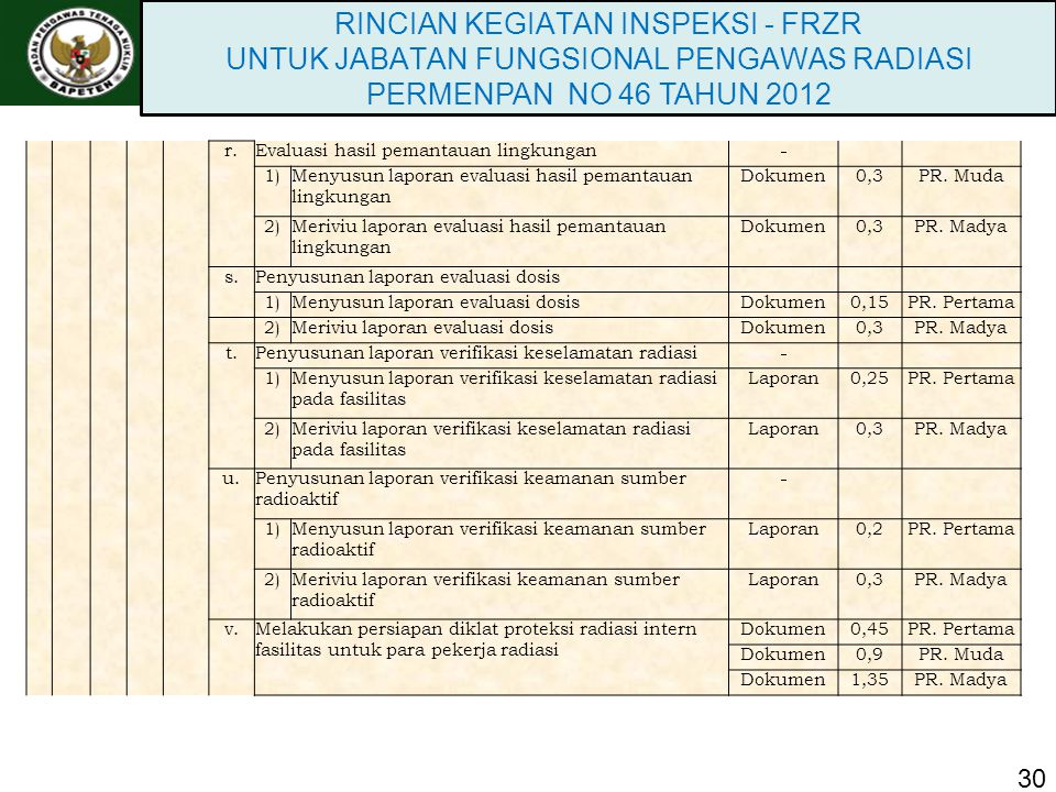 30 RINCIAN KEGIATAN INSPEKSI - FRZR UNTUK JABATAN FUNGSIONAL PENGAWAS RADIASI PERMENPAN NO 46 TAHUN 2012 r.Evaluasi hasil pemantauan lingkungan 1)Meny