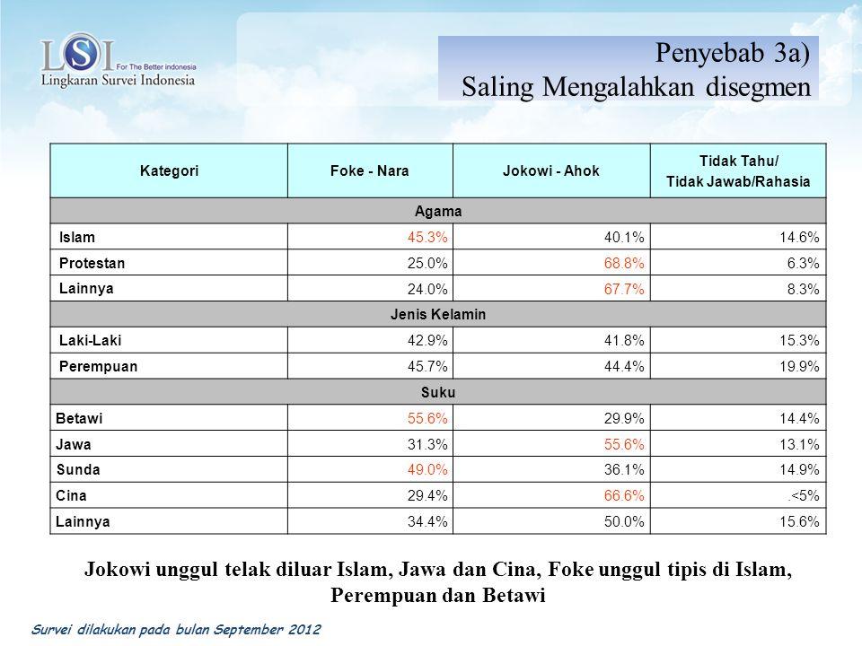 KategoriFoke - NaraJokowi - Ahok Tidak Tahu/ Tidak Jawab/Rahasia Agama Islam 45.3%40.1%14.6% Protestan 25.0%68.8%6.3% Lainnya 24.0%67.7%8.3% Jenis Kel