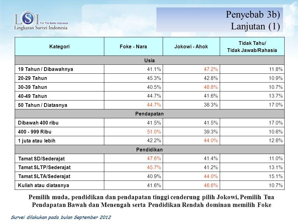KategoriFoke - NaraJokowi - Ahok Tidak Tahu/ Tidak Jawab/Rahasia Usia 19 Tahun / Dibawahnya 41.1%47.2%11.8% 20-29 Tahun 45.3%42.8%10.9% 30-39 Tahun 40.5%48.8%10.7% 40-49 Tahun 44.7%41.6%13.7% 50 Tahun / Diatasnya 44.7%38.3%17.0% Pendapatan Dibawah 400 ribu 41.5% 17.0% 400 - 999 Ribu 51.0%39.3%10.6% 1 juta atau lebih 42.2%44.0%12.8% Pendidikan Tamat SD/Sederajat 47.6%41.4%11.0% Tamat SLTP/Sederajat 45.7%41.2%13.1% Tamat SLTA/Sederajat 40.9%44.0%15.1% Kuliah atau diatasnya 41.6%46.6%10.7% Penyebab 3b) Lanjutan (1) Pemilih muda, pendidikan dan pendapatan tinggi cenderung pilih Jokowi, Pemilih Tua Pendapatan Bawah dan Menengah serta Pendidikan Rendah dominan memilih Foke Survei dilakukan pada bulan September 2012