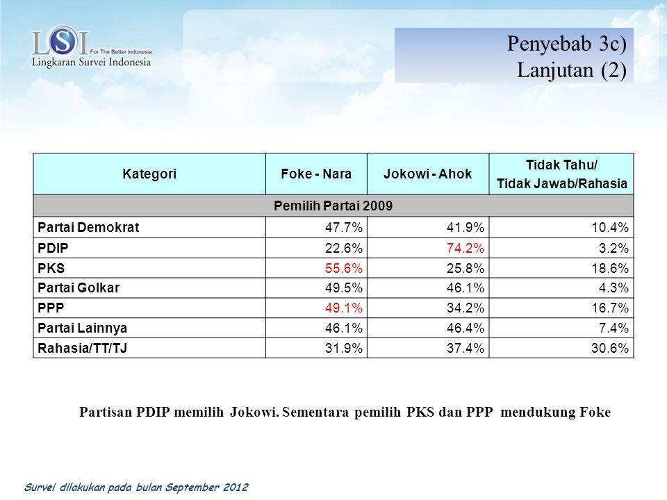 KategoriFoke - NaraJokowi - Ahok Tidak Tahu/ Tidak Jawab/Rahasia Pemilih Partai 2009 Partai Demokrat47.7%41.9%10.4% PDIP22.6%74.2%3.2% PKS55.6%25.8%18.6% Partai Golkar49.5%46.1%4.3% PPP49.1%34.2%16.7% Partai Lainnya46.1%46.4%7.4% Rahasia/TT/TJ31.9%37.4%30.6% Partisan PDIP memilih Jokowi.